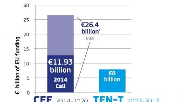 Infrastrutture: dall'Europa 1,2 miliardi all'Italia. Esclusi i progetti per il Sud