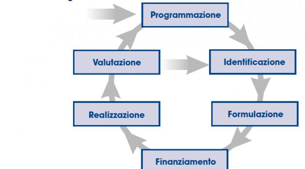 Il Manuale del PCM per i progetti europei