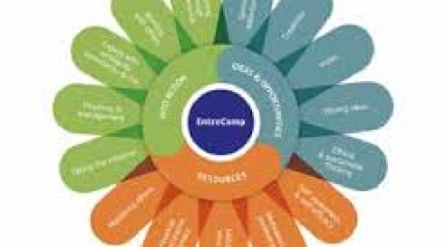 Nuove skills: EntreComp il quadro europeo delle competenze imprenditoriali