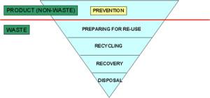waste_direttivaquadroUe