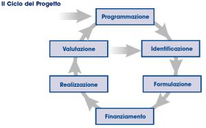 PCM-Ciclo-di-vita