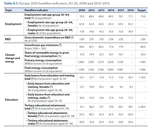 tabella-eurostat-obiettivi-europa-2020