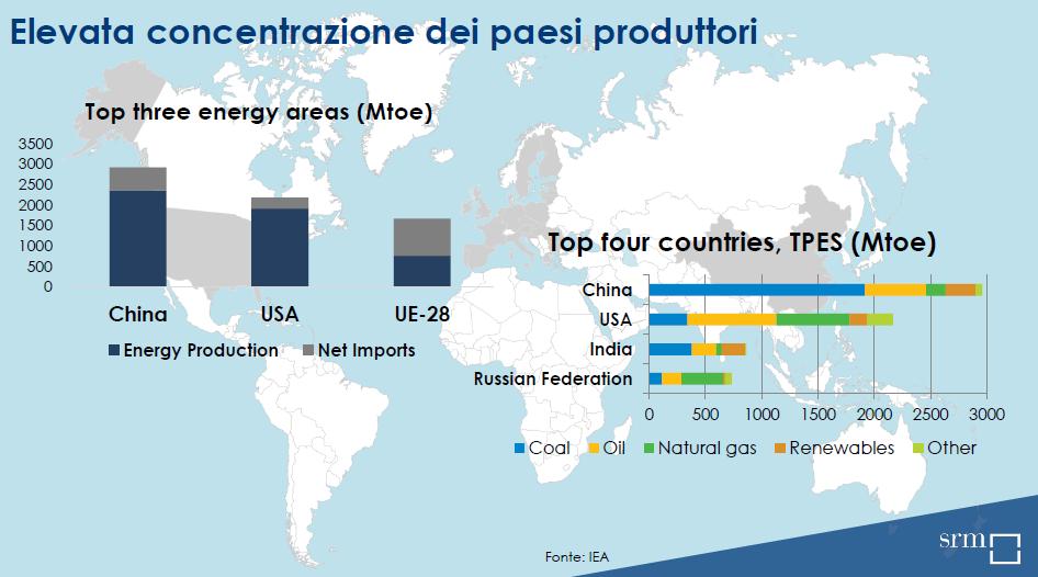 concentrazione-dei-paesi-produttori-energia-srm