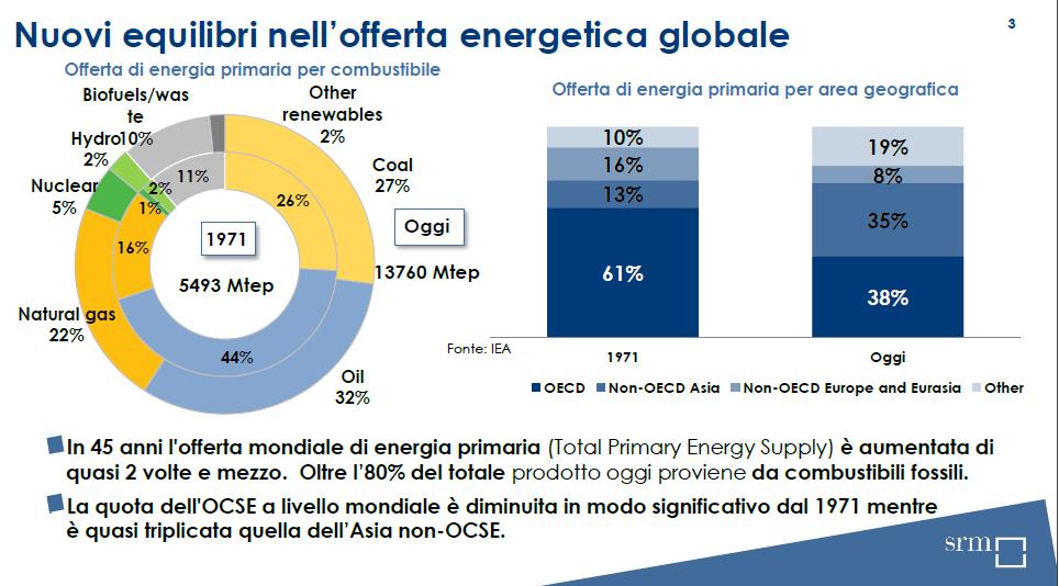 nuovi-equilibri-offerta-energetica-globale-srm
