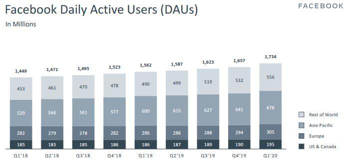 facebook-utilizzo-mondo-primo-trimestre-2020